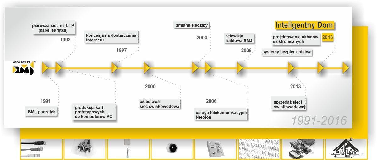 Historia BMJ